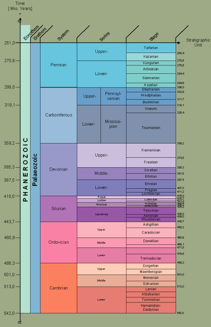Chronostratigraphy of Palaeozoic